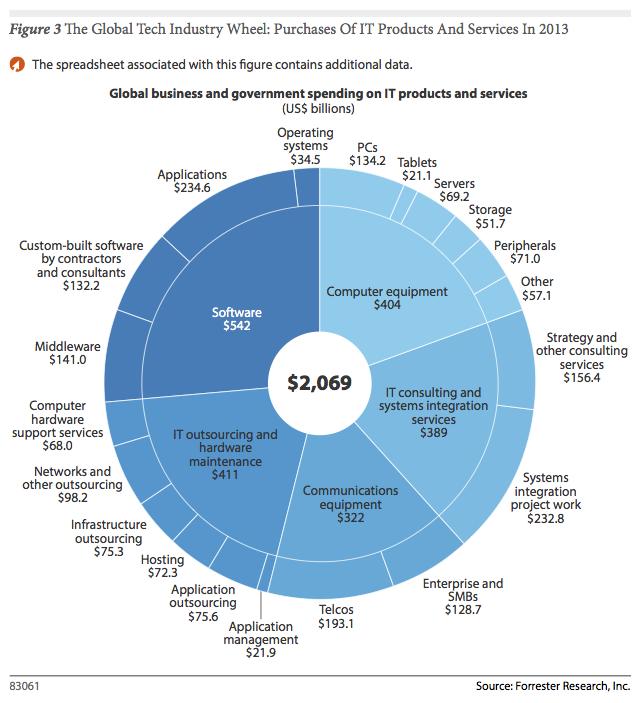 Cloud Computing, Big Data y Tablets impulsarán el gasto IT en 2014
