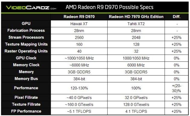 21 Radeon R9 D970 tabal img specs 12x