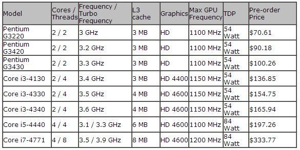 core i3 y pentium haswell precios 1x32