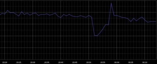 2 google_outage_graph caída google2
