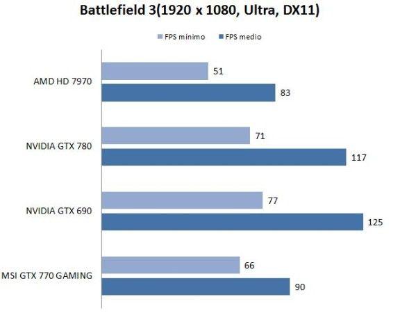 test-battlefield3-nvidia770