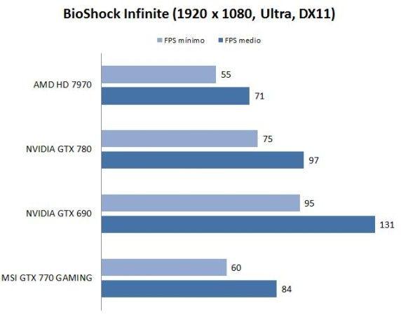 test-bioshock-nvidia770