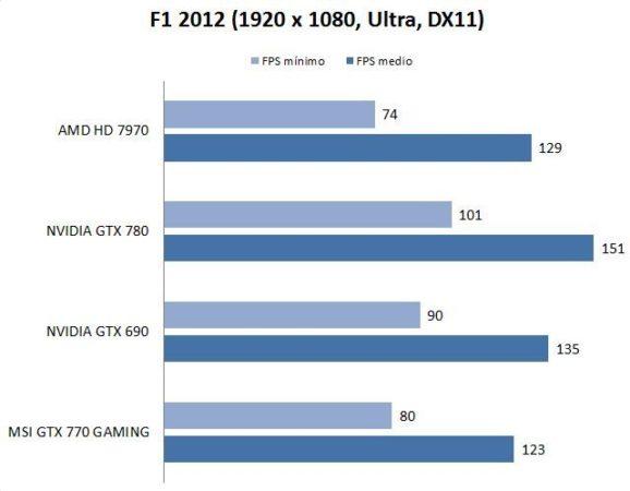 test-f12012-nvidia770