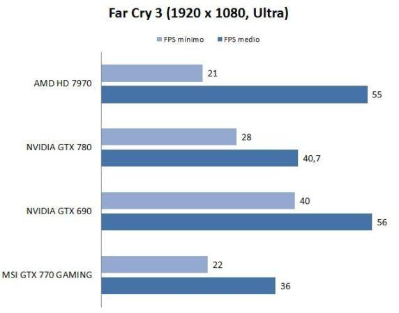test-farcry3-nvidia770