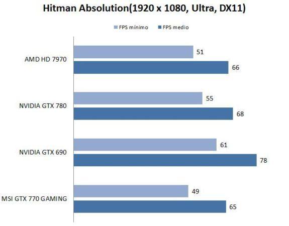 test-hitman-nvidia770