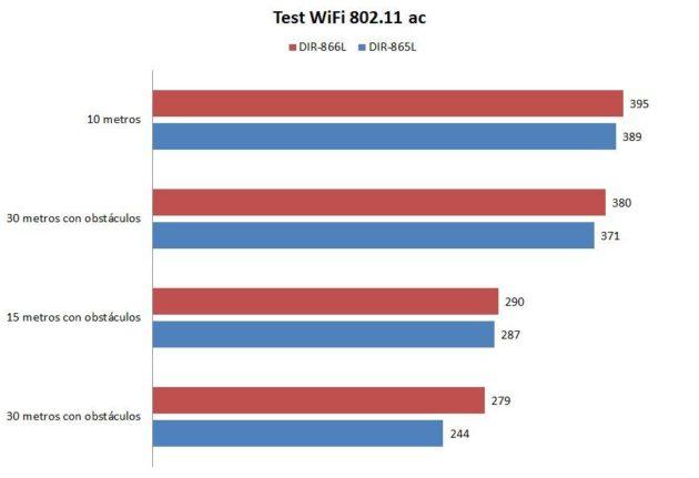 test-wifi-dlink-868L