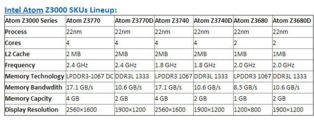 Intel-Atom-z3000-00