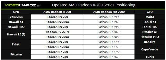 1x amd new radeon32zzx