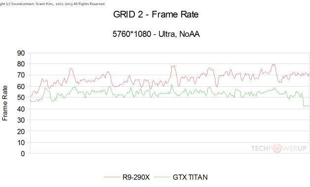 R9 290X a prueba, cuenta con un botón de turbo que acelera la GPU