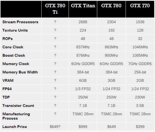 3 GTX 700 tabla ni312mxx23z1
