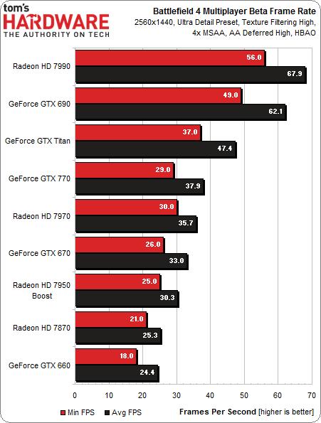 Ultra-2560 tabla battlefield 4 xx312