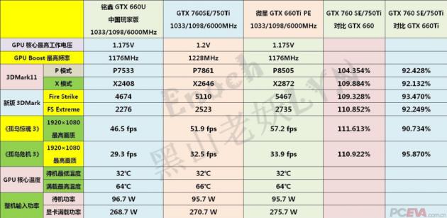 32 gf 750 ti rendimiento xmino4
