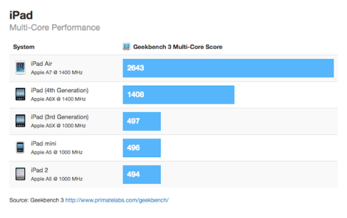 32ipad-air-benchmark