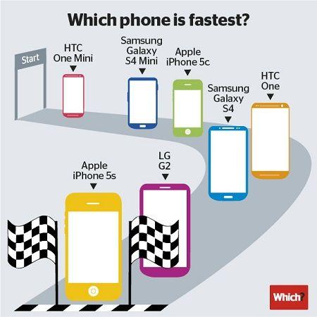 xiphone 5s es el mas rápido mjn21mxx3