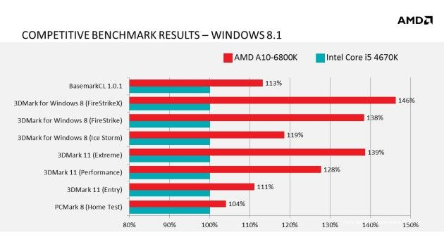 win8.1+competitive+chart+update