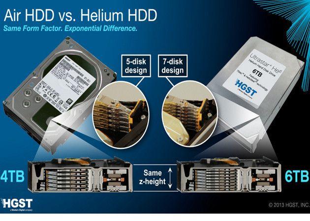 HGST comercializa el primer disco duro de 6 TB
