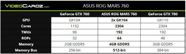 GTX 760 rog mars32
