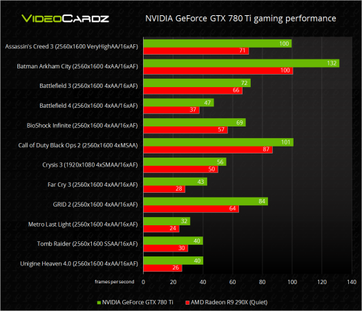 NVIDIA-GeForce-GTX-780-Ti-gaming-performance