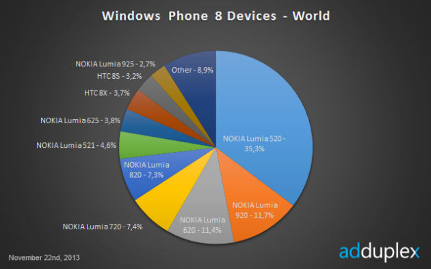 Nokia-WindowsPhone-3
