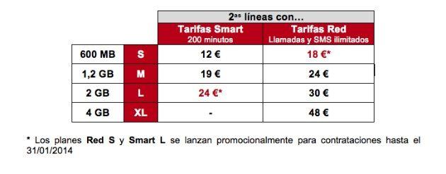 Vodafone España renueva su oferta de contrato