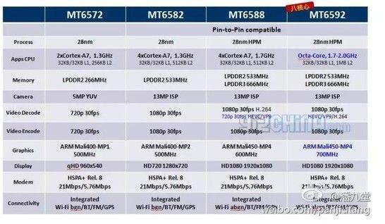 tabla mediatek n3921m