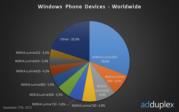 Nokia domina Windows Phone