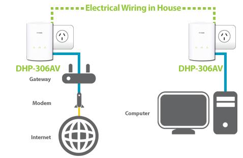 PLC Powerline i302m1x3211