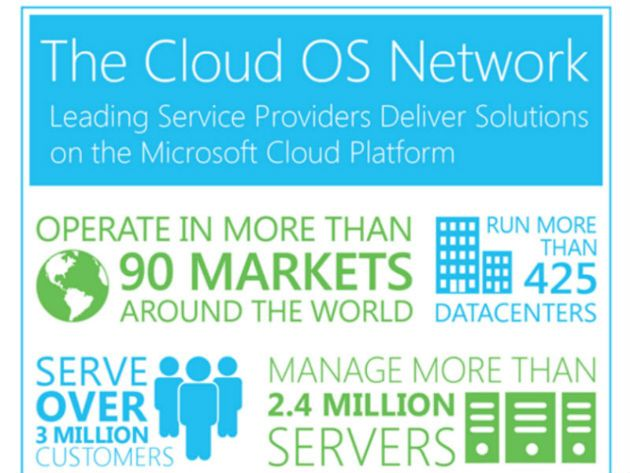 cloud_os_network
