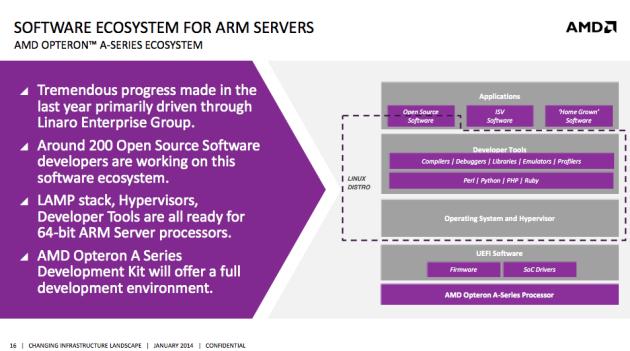 AMD-ARM-2