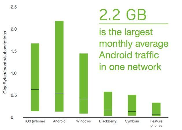 Ericsson examina qué móviles consumen más gigas