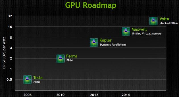 GPUs Maxwell de NVIDIA m3021mx32
