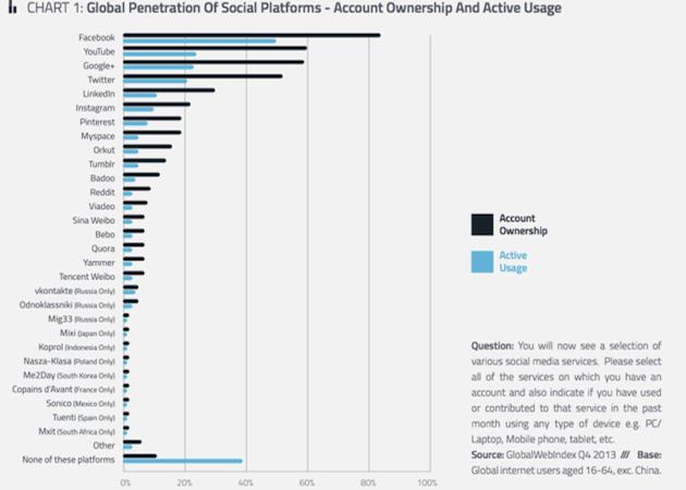 Instagram es la red social que más crece en el mundo