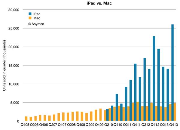 ipads-vs-macs