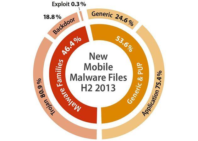 1,2 millones de apps maliciosas para Android