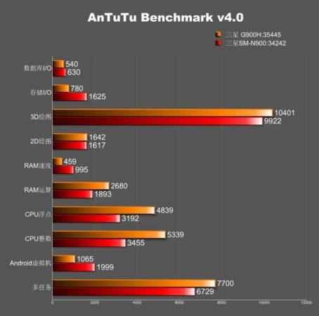 Antutu-score-G900H