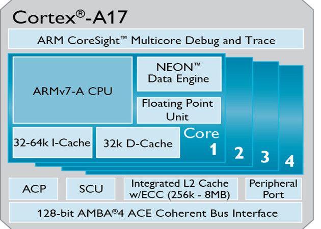 Cortex_A17.jpeg