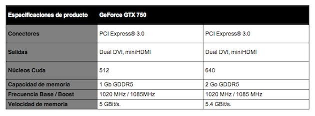 Especificaciones técnicas PNY GeForce GTX 750 y 750Ti
