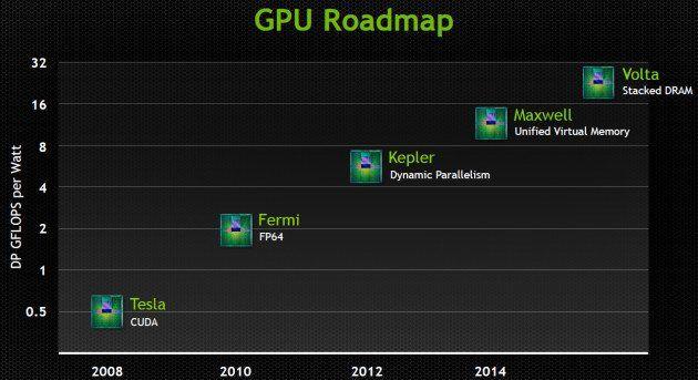 GPUs-Maxwell