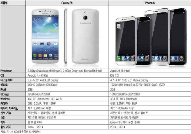 Galaxy S5 e iPhone 6 3io210mxx