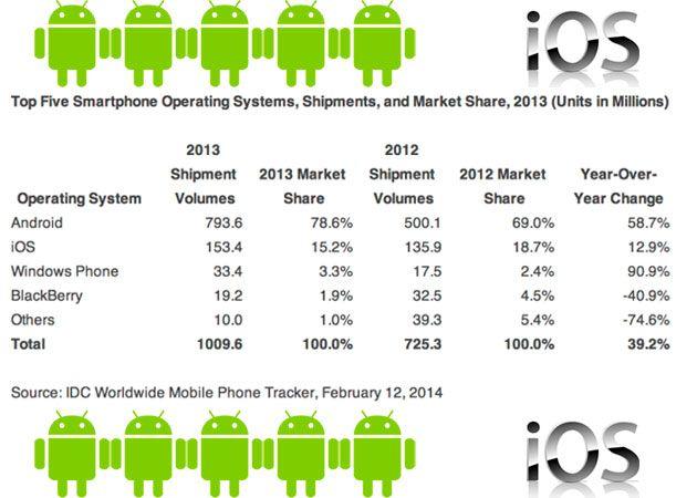 IDC smartphones 2013 - Android e iOS acaparan el mercado