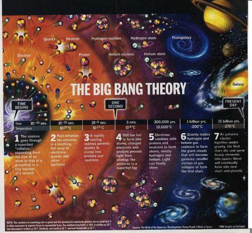 BigBang-2