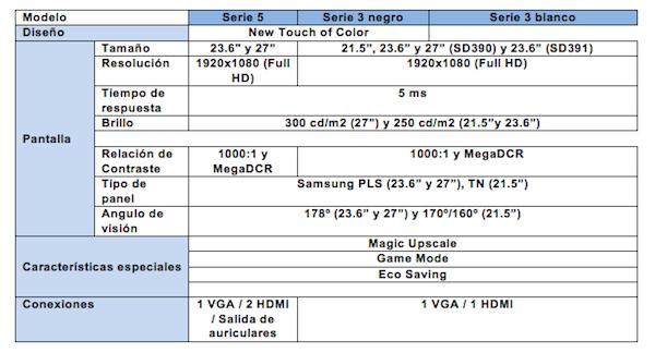 Nuevos monitores de la Serie 3 y Serie 5 de Samsung