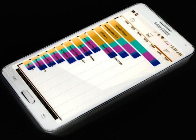 Samsung ya no hace trampas en los benchmark con Android 4.4