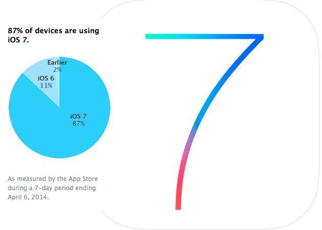La tasa de adopción de iOS 7 roza el 90%