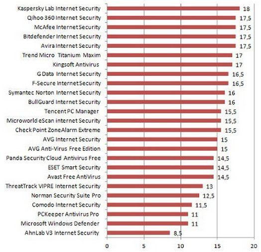 AntivirusWindows8.1