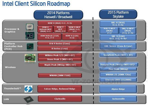 "Chipset Intel serie 100 para procesadores ""Skylake"""