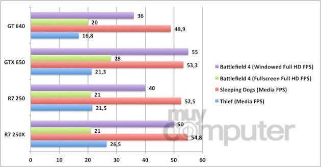 Juegos comparativa FPS