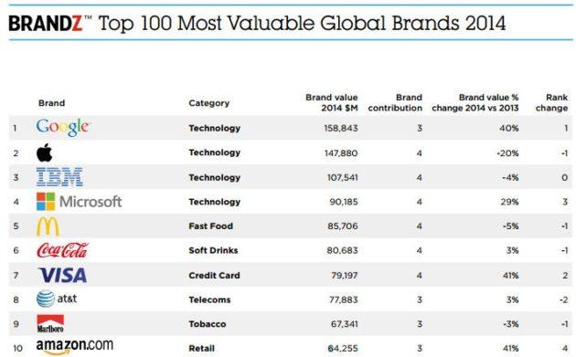 La marca Google ya es la más valiosa del planeta