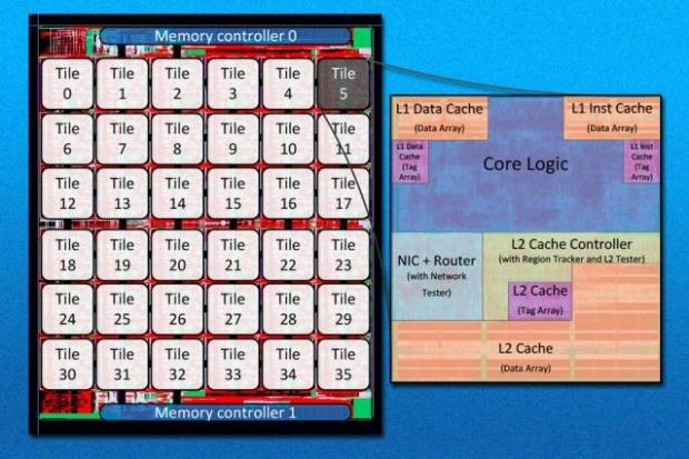 CPU experimental de 36 núcleos