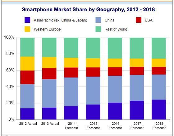 Cuota smartphones continentes